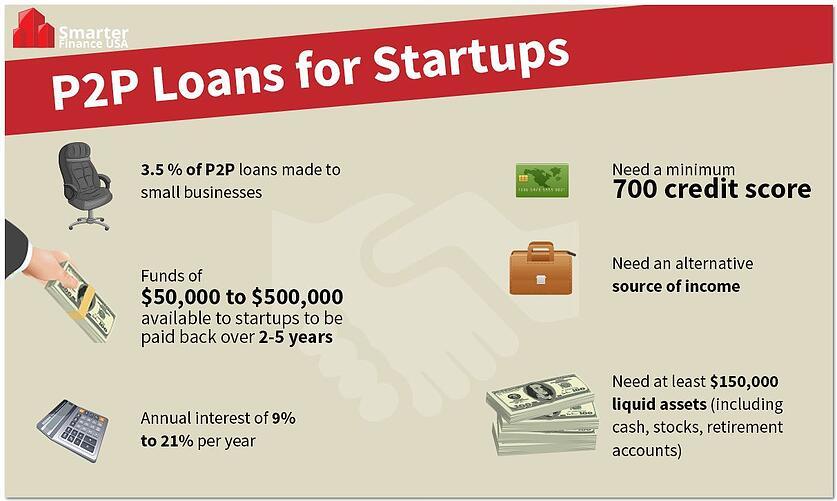 p2p-loans-for-startups