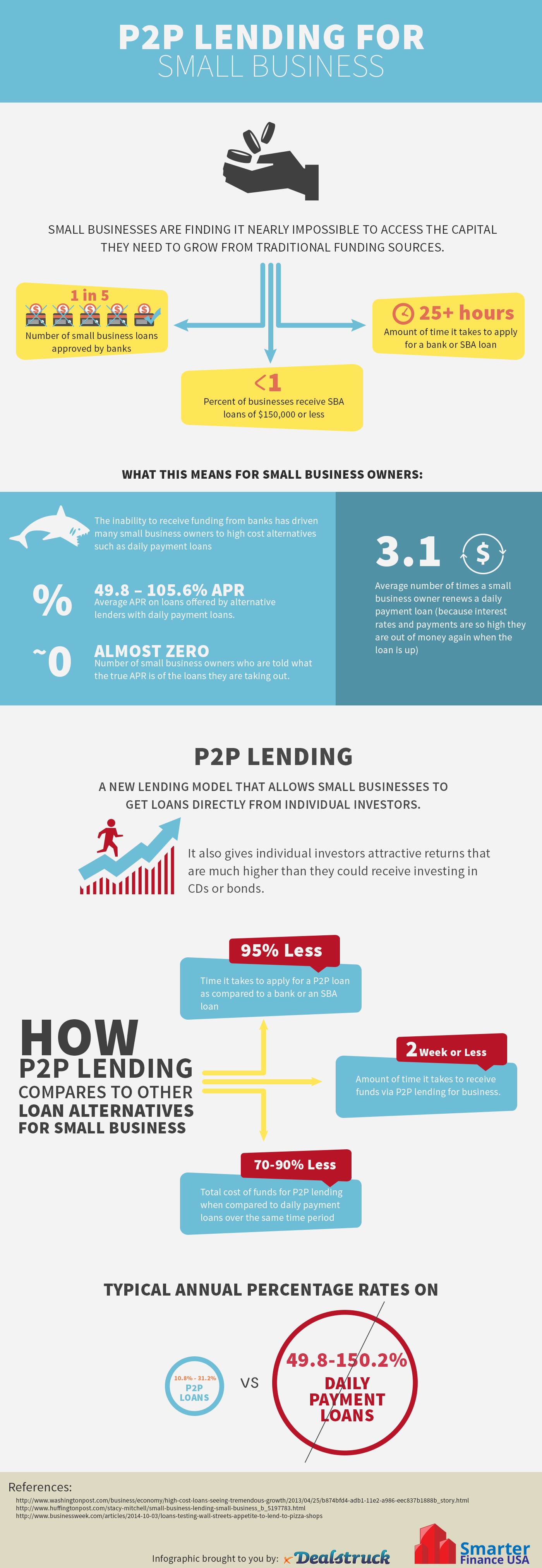 P2p-loans-small-business-infographic
