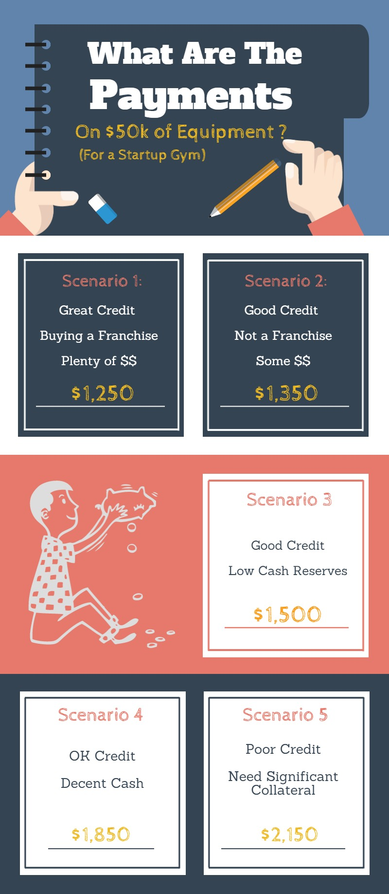 Leasing-payments-gym-startup