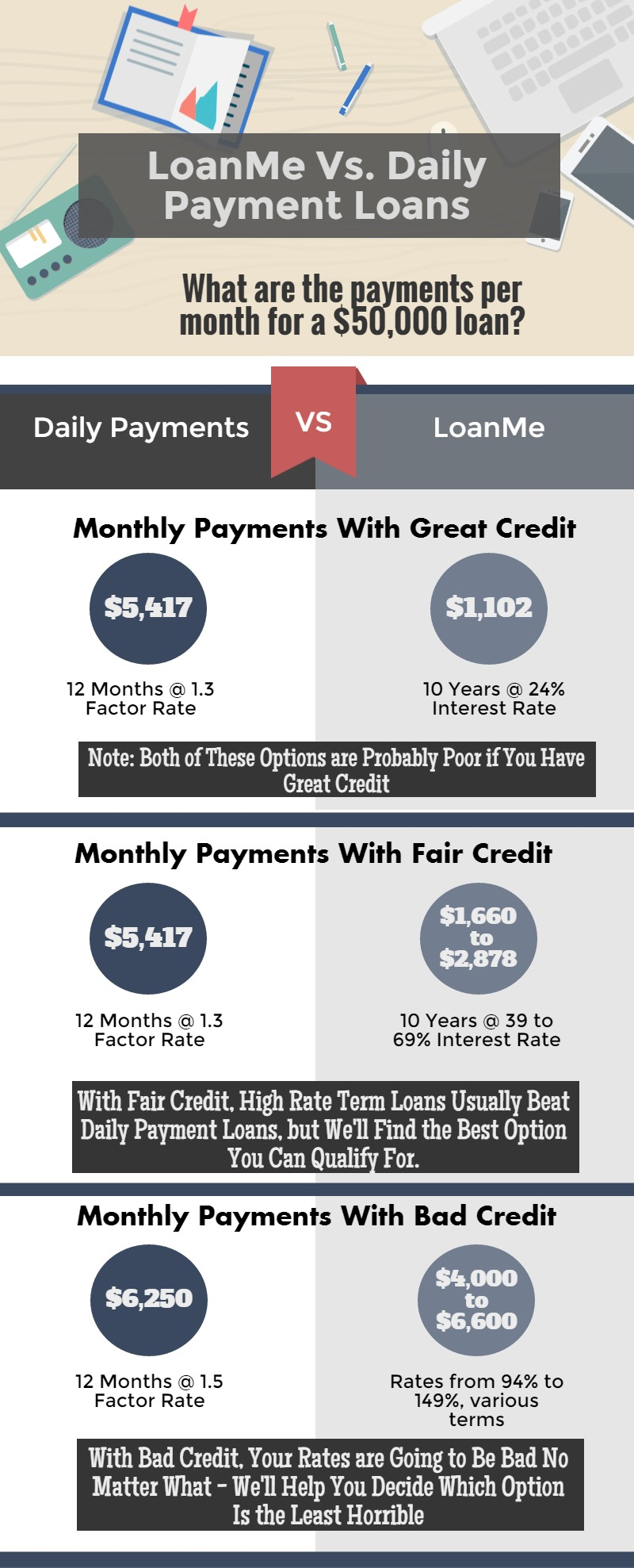bad-credit-business-loan-rates