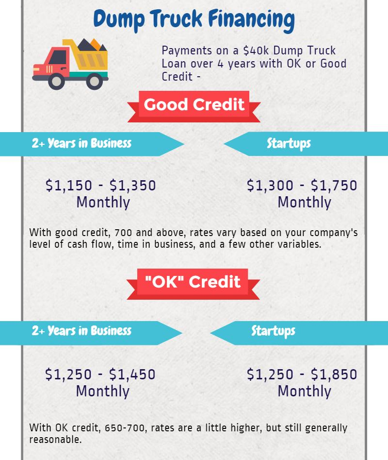 Loans For Bad Credit With Monthly Payments >> Dump Truck Financing: How To Qualify (Even With Bad Credit)