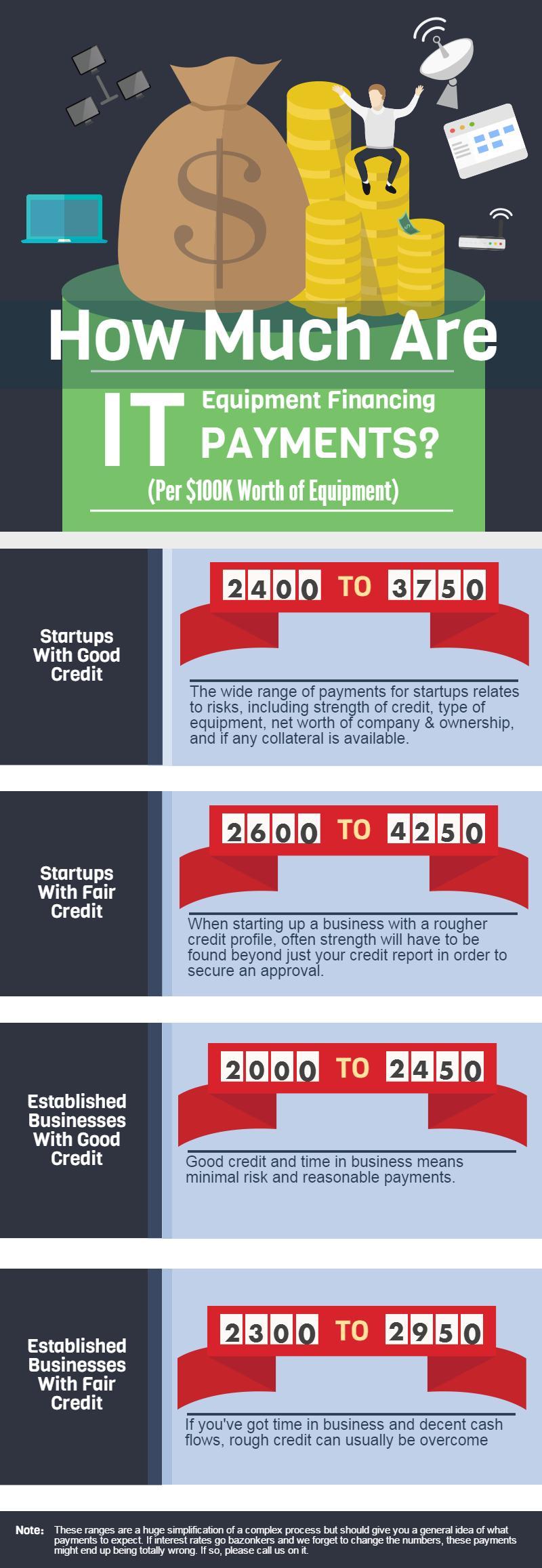 rates-finance-it-startups